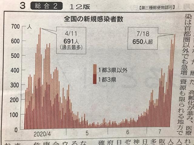感染者グラフ
